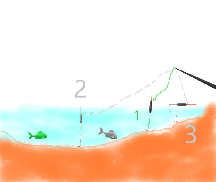Chytání na přetížený splávek vyžaduje návázec o přesné délce, která se rovná hloubce